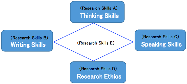The Categories of Research Skills Courses